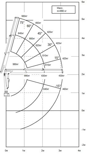 Диаграмма грузоподъемности КМУ ИМ-15