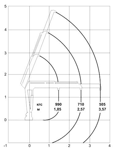 Грузоподъемные характеристики КМУ ИМ 20