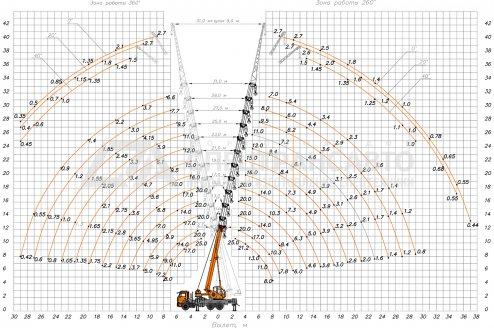 Грузовые параметры крановой установки Клинцы КС-55713-1К-4