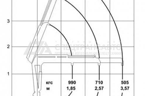 Технические характеристики КМУ ИМ-20